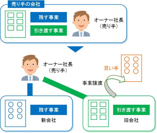 営業権(のれん)の事業承継を行う事業譲渡・営業譲渡の手法